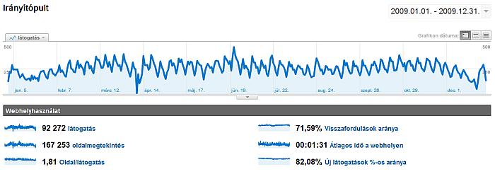 fogyokuradieta.com latogatottsági adatai 2009-ben